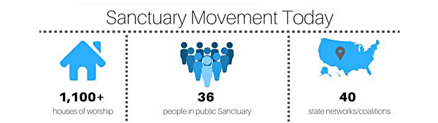 What is happening nationally in the Sanctuary scene?   Click here  to read the New Sanctuary Movement 2017 Report.