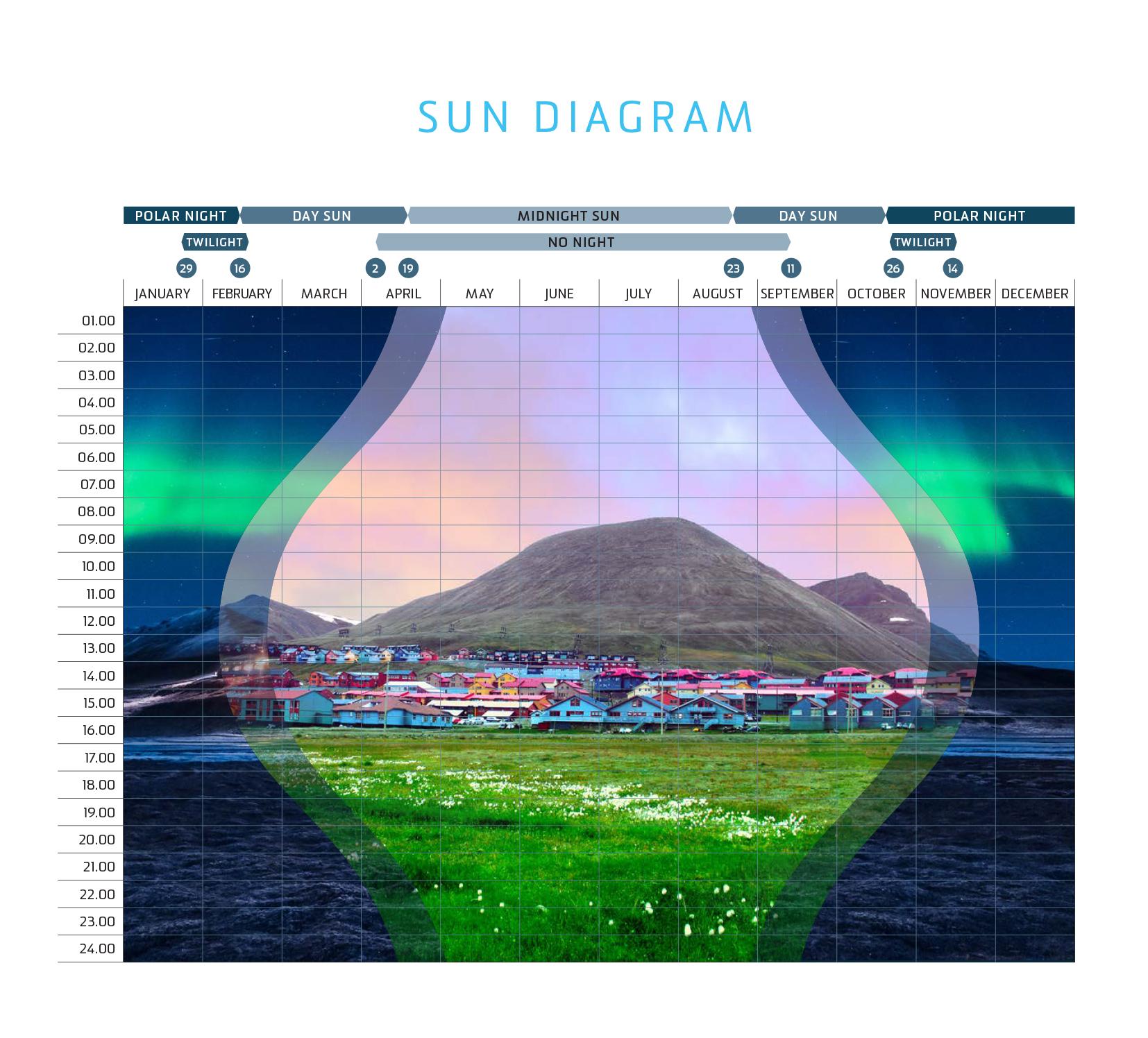 Soldiagram of Longyearbyen.