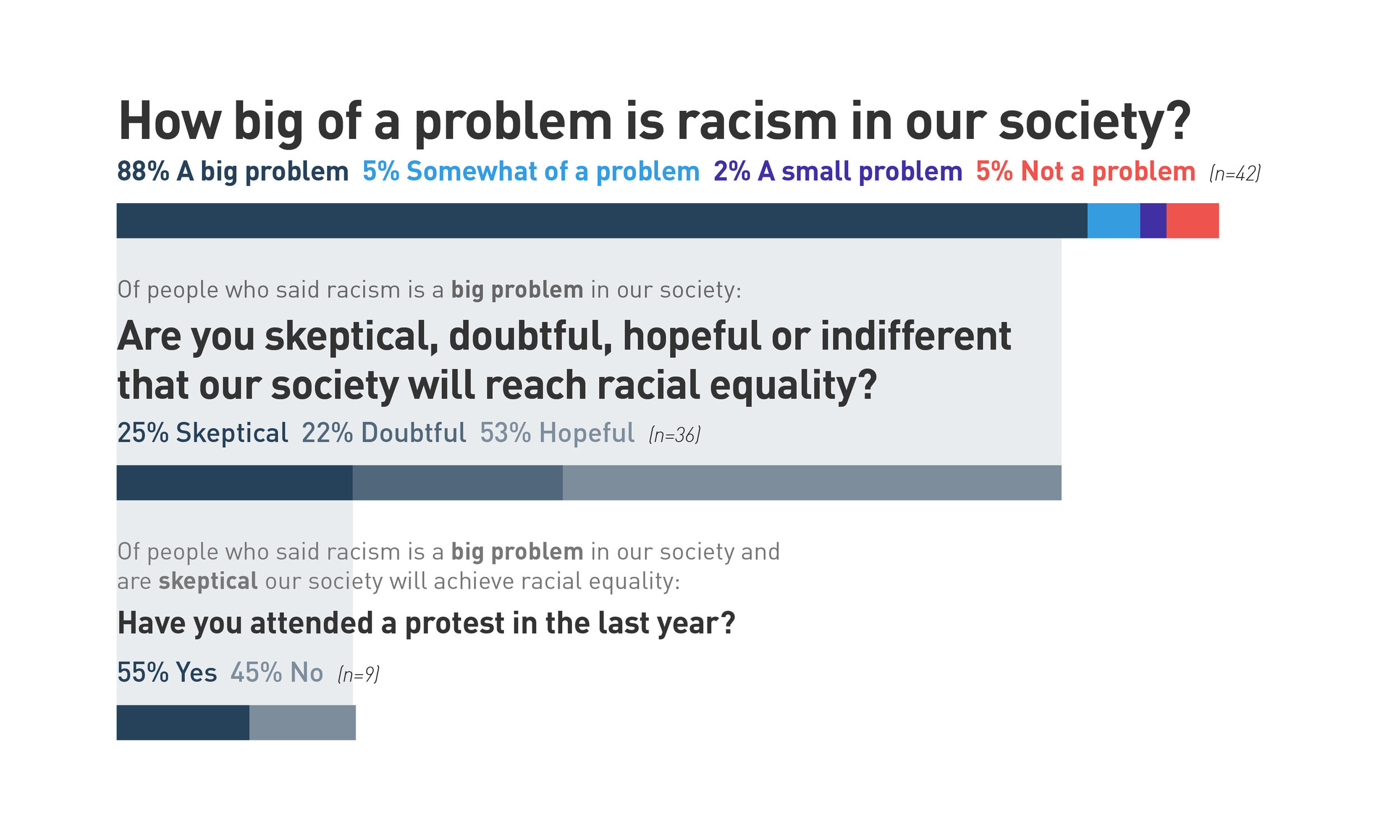 Although 25 percent of respondents who said racism is a big problem in our society are skeptical we will reach racial equality, 55 percent have attended a protest in the last year.
