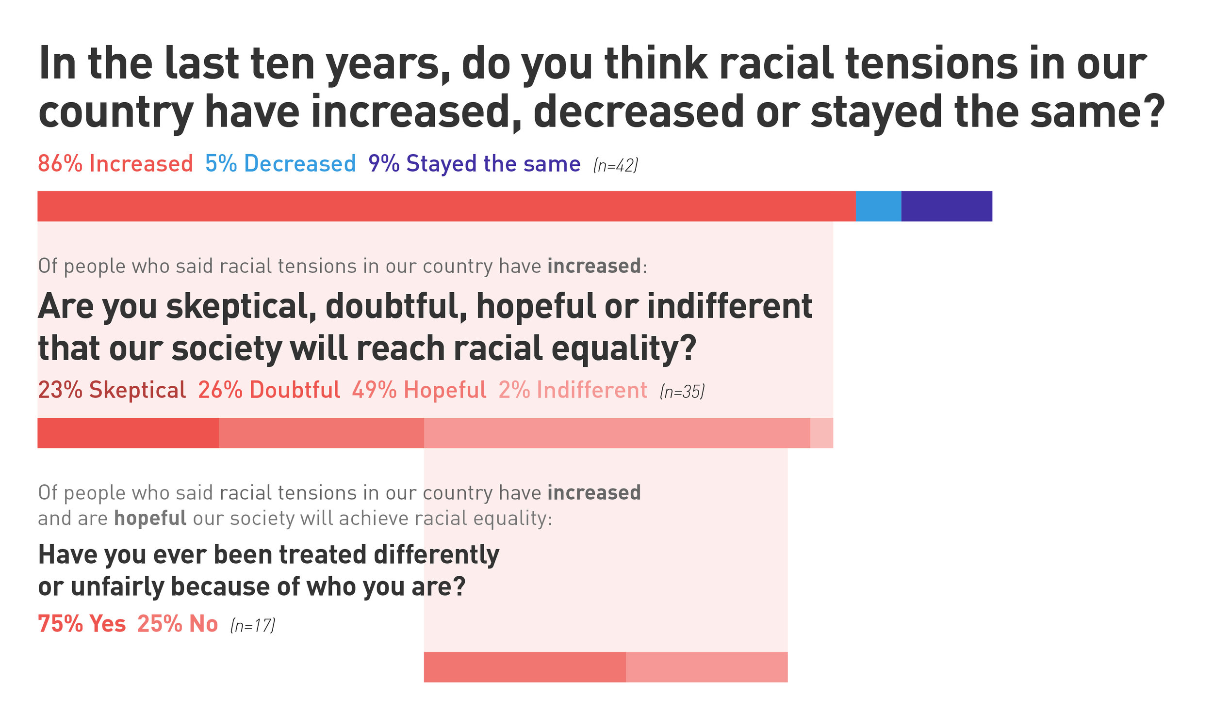 Although a majority of respondents think racial tensions have increased in the last 10 years, they are hopeful our society will reach racial equality.