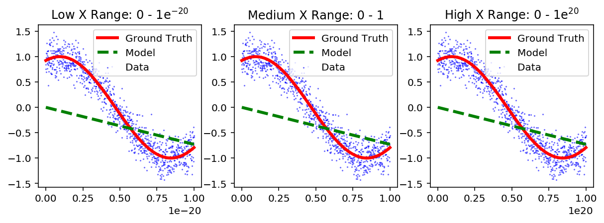 Figure 2: Data, Ground Truth and Model to a simple linear fit for three different ranges of  X .