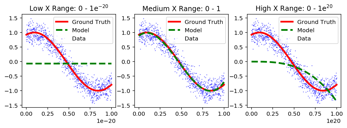 Figure 3: Third order polynomial fit of a linear regression model to three different ranges of  X  without normalization.