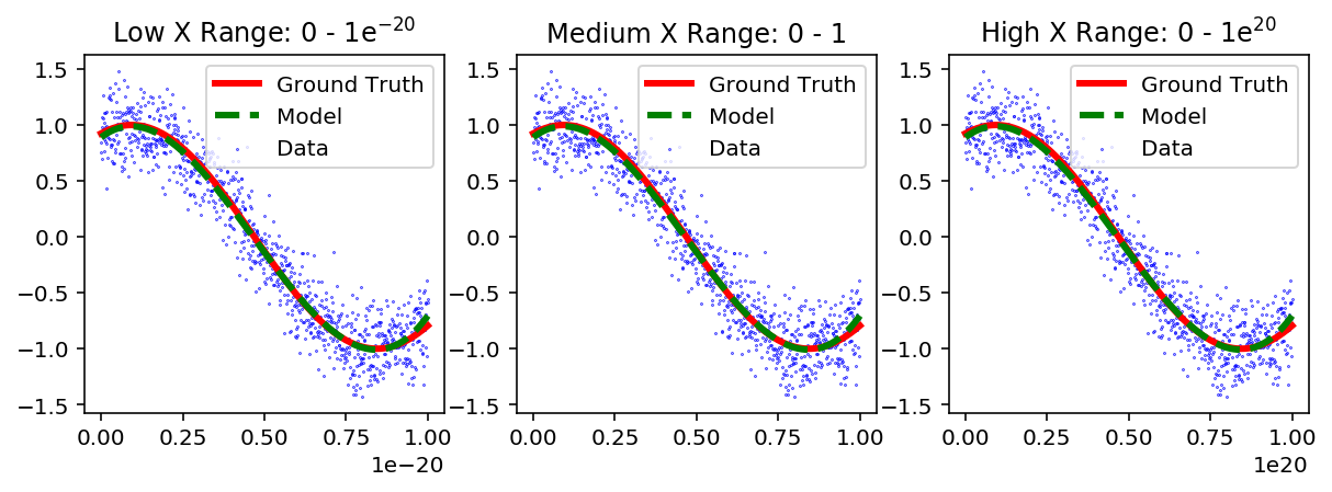 Figure 4:Third order polynomial fit of a linear regression model to three different ranges of X with normalization.