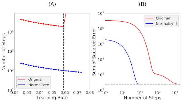 Figure 2: (A) Number of steps taken as a function of the learning rate. (b) Sum of squared error as a function of the number of steps taken.