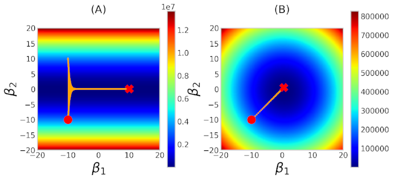 Figure 4: Path thru the cost function of the gradient descent algorithm for the (A) Original and (B) Normalized data sets.