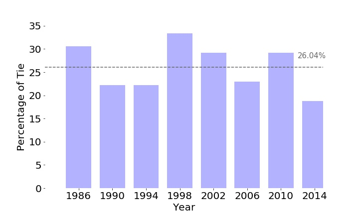 Figure 3: Percentage of games resulting in a tie during the World Cup Group Stage for different years. Dashed line is the percentage of games resulting in a tie across all years.