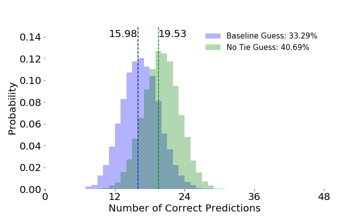 Figure 5: Histogram of percentage of correct predictions for a Baseline model (blue) and No Tie model (green).