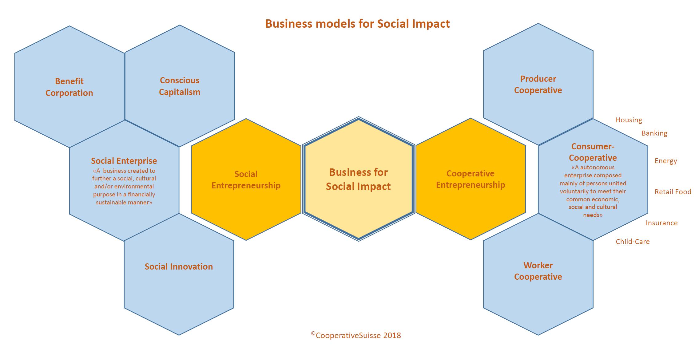 Grafik Social Businesses.PNG