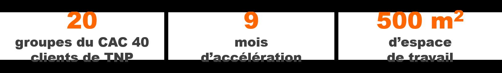 20 groupes du CAC 40 clients de TNP . 9 mois d'acceleration . 500 m2 d'espace de travail