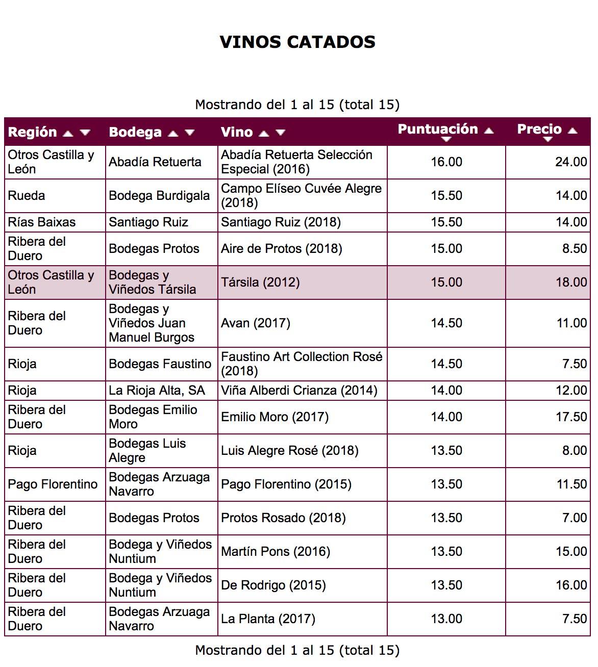 tasting-el-mundo-vino-tarsila-12-months.jpg