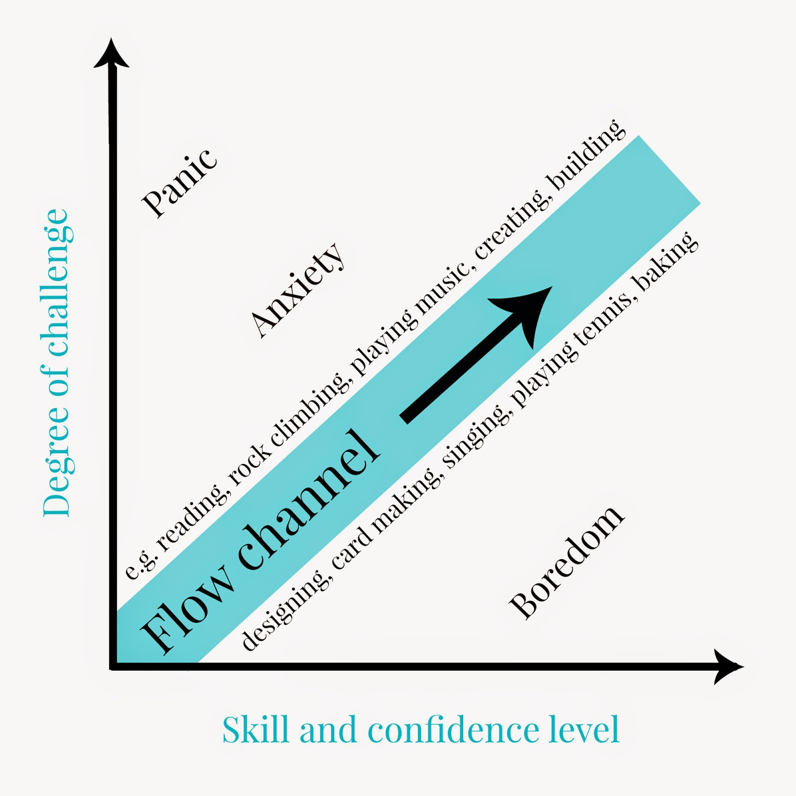 Leaders can change the challenge or the person's capability to maximize flow.   https://www.tolstoytherapy.com/2014/07/mihaly-csikszentmihalyis-idea-of-flow-reading-fiction-diagram.html