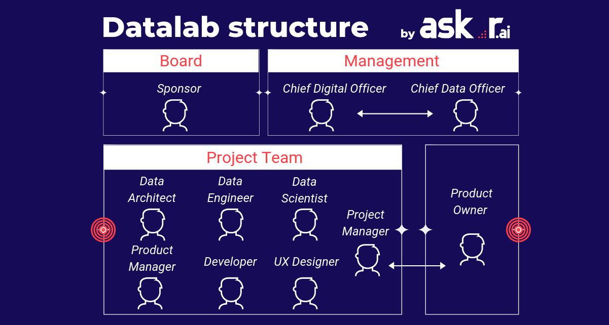 datalab structure