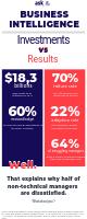 Infographie business intelligence -investissements vs resultats (1).png