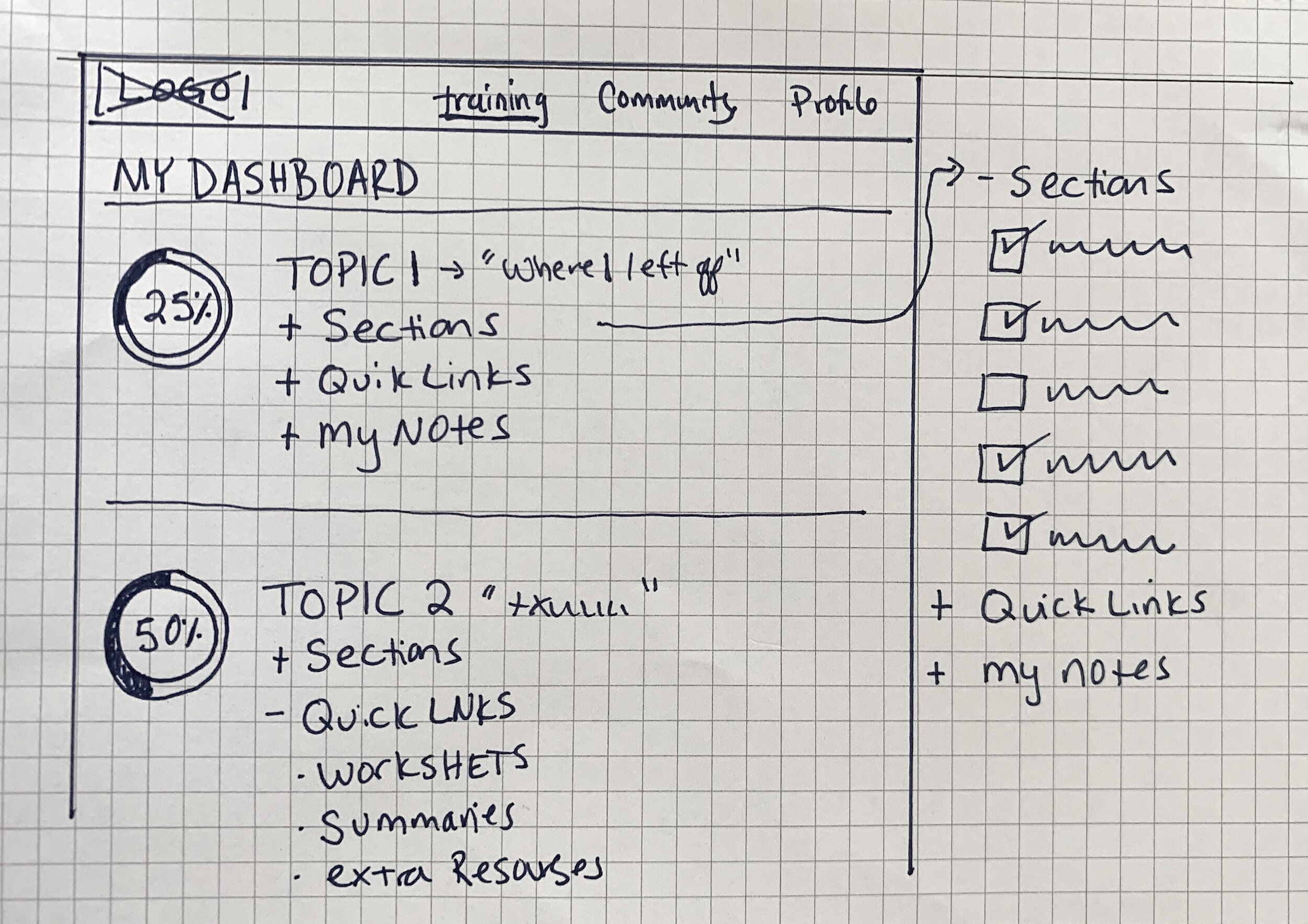 Early sketch of dashboard. Working out how graphics and accordion menus could be used to show information. Making sure user stories match with interactions on dashboard.
