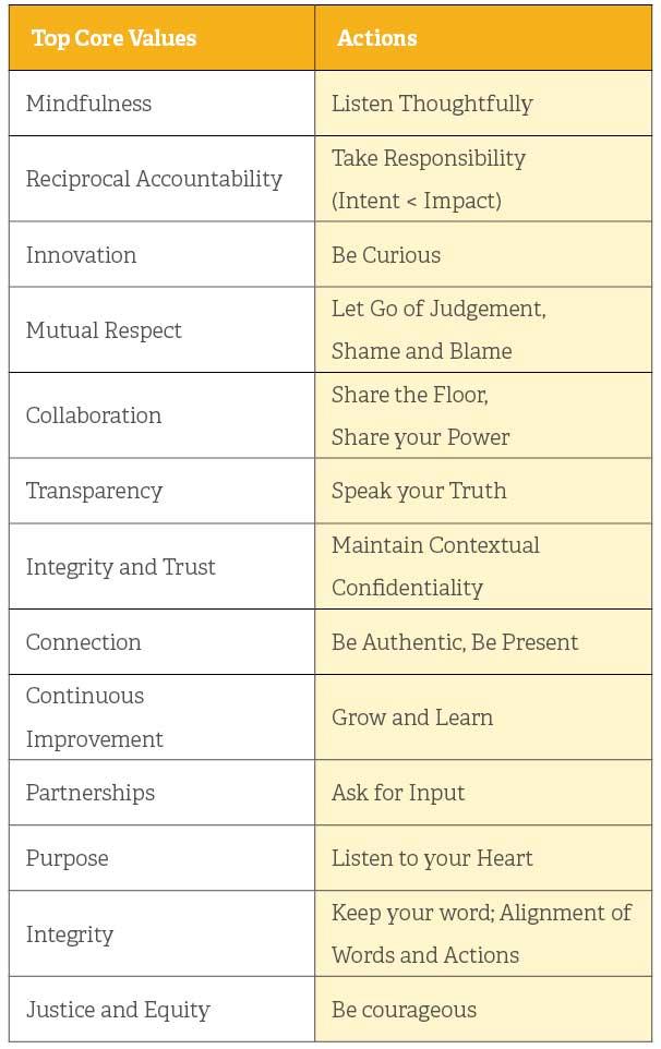 Mindful-engagement-core-values-2.jpg