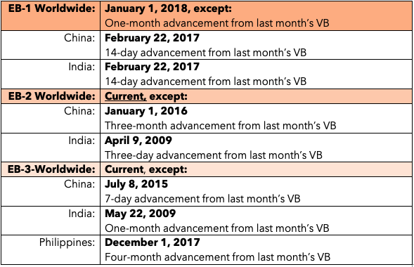 March 11 Visa Bulletin Released — Nadia Yakoob & Associates