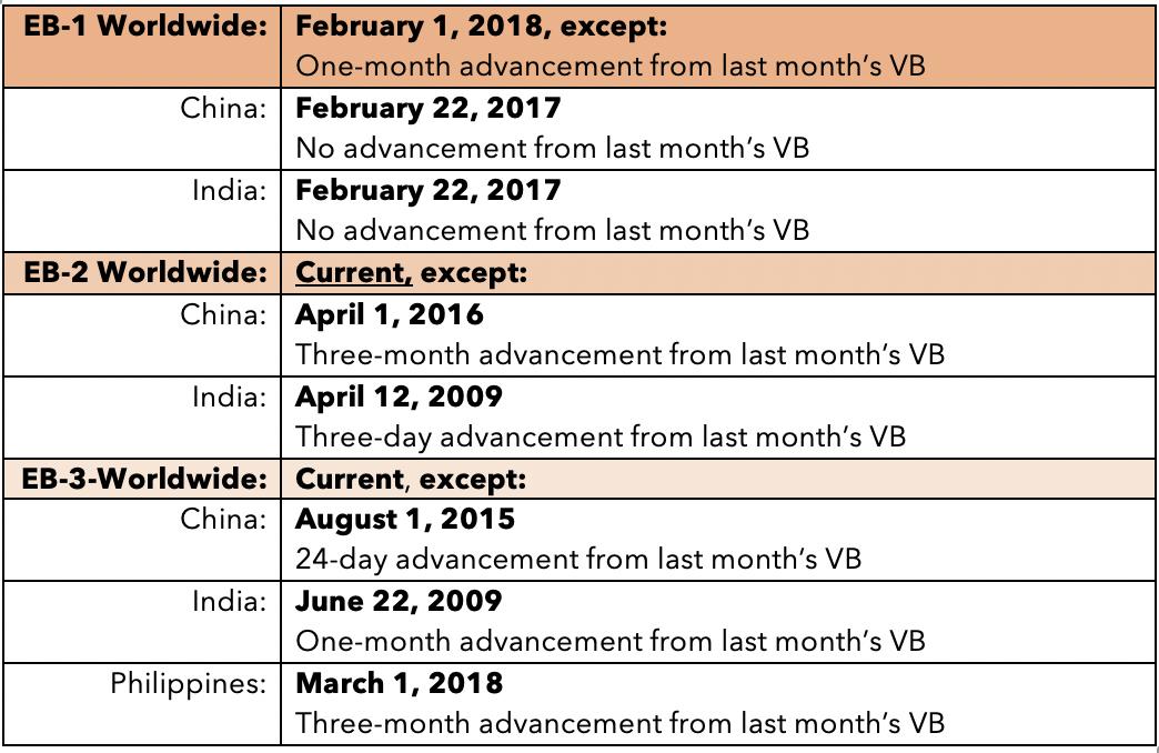 April 12 Visa Bulletin Released — Nadia Yakoob & Associates