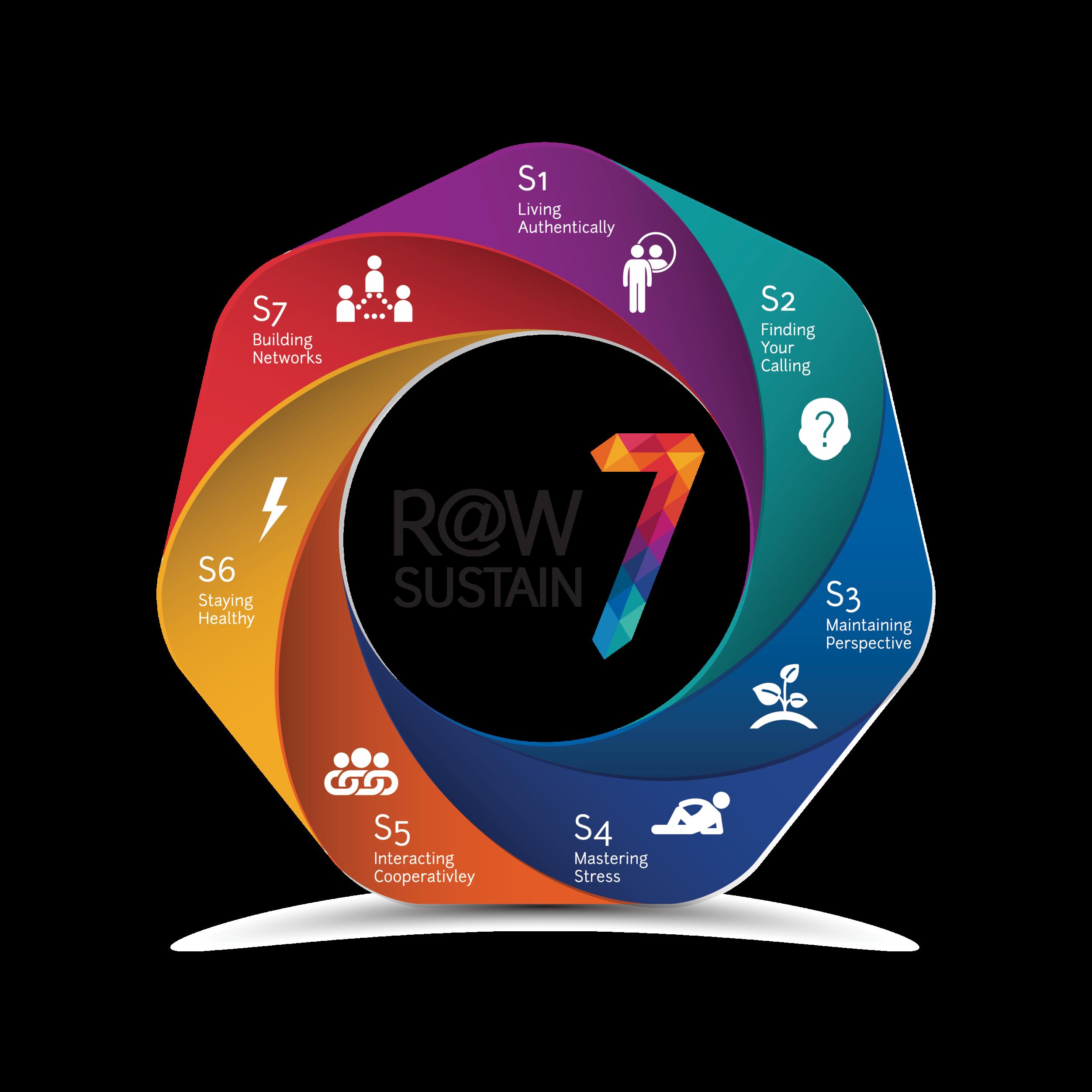R@W Scale - Sustain 7 model