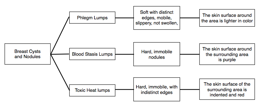 Figure 1.3. The Three most common types of breast cyst formation