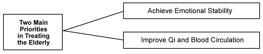Figure 2. Two Main Priorities in Treating the Elderly
