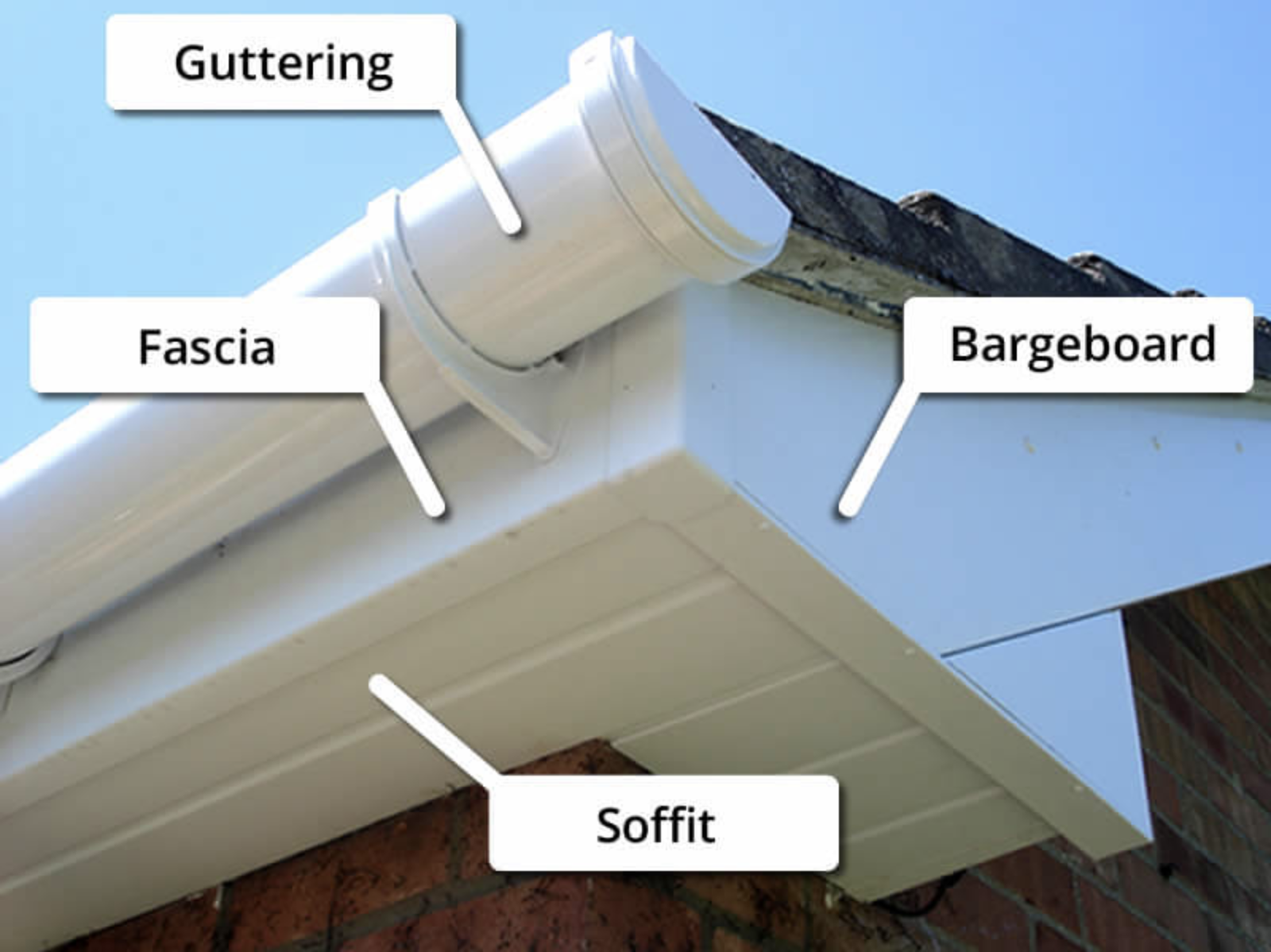 What Is Soffit And Fascia