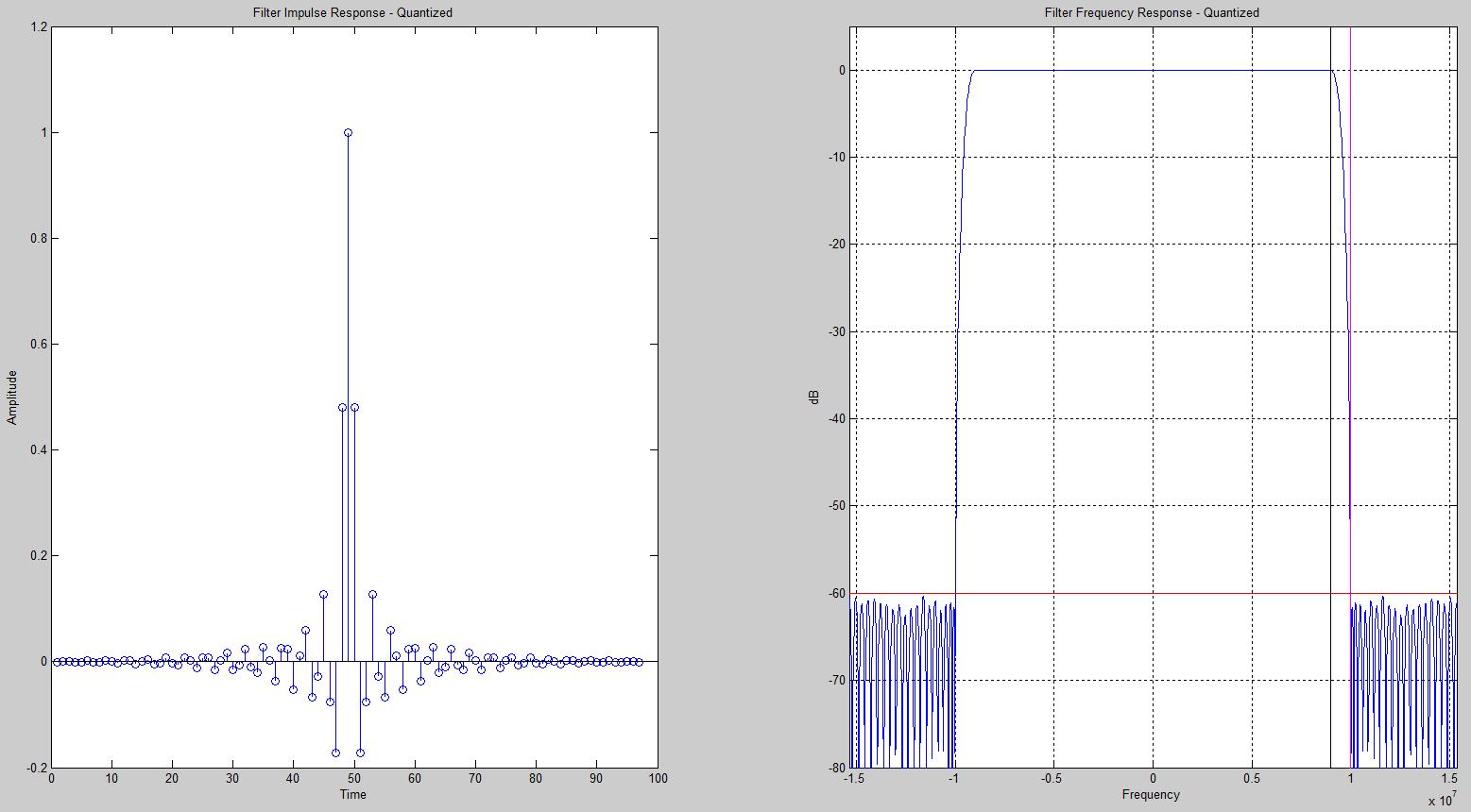 Quantized FIR Filter