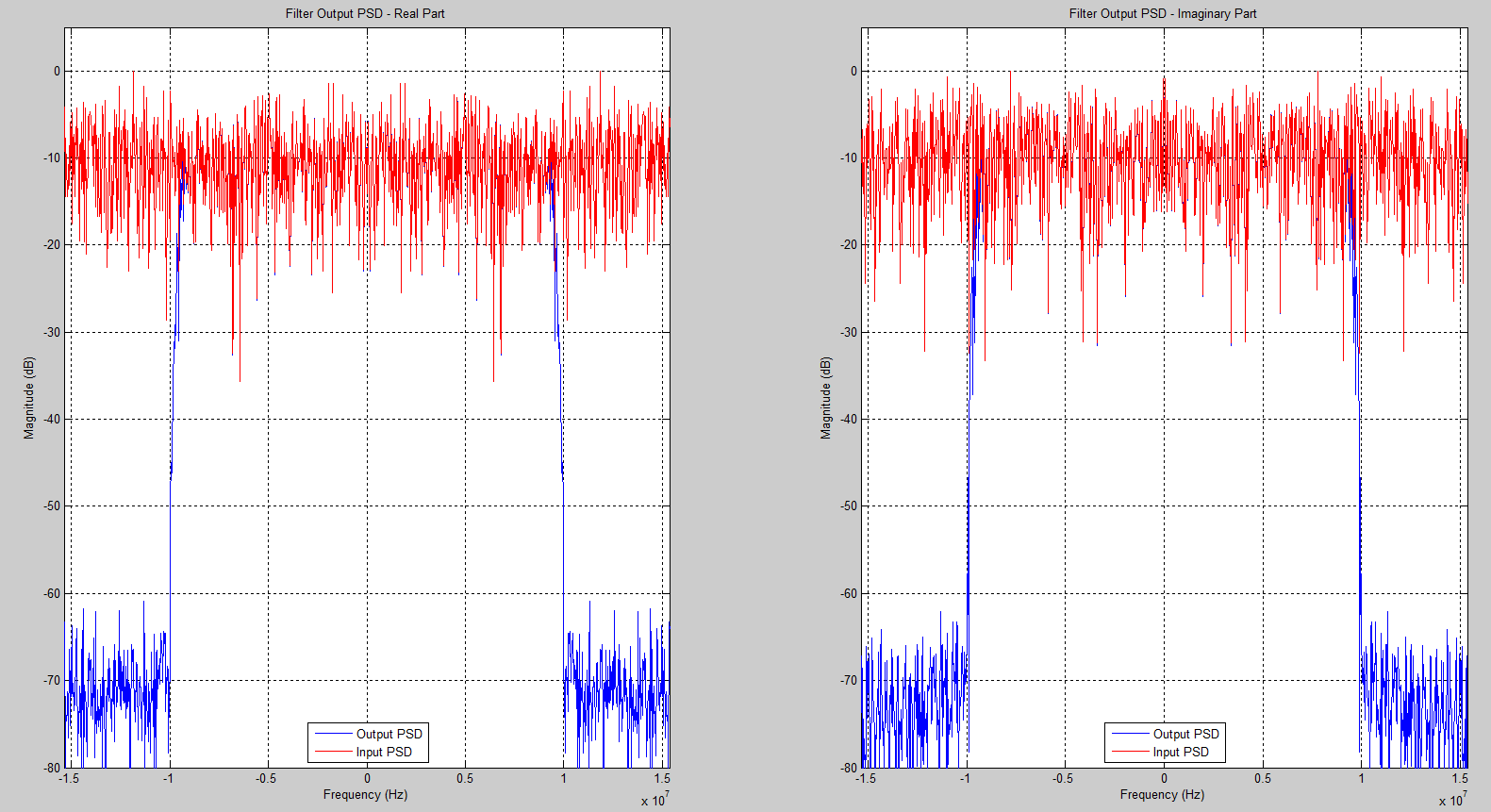 Power Spectral Density Before and After Filtering