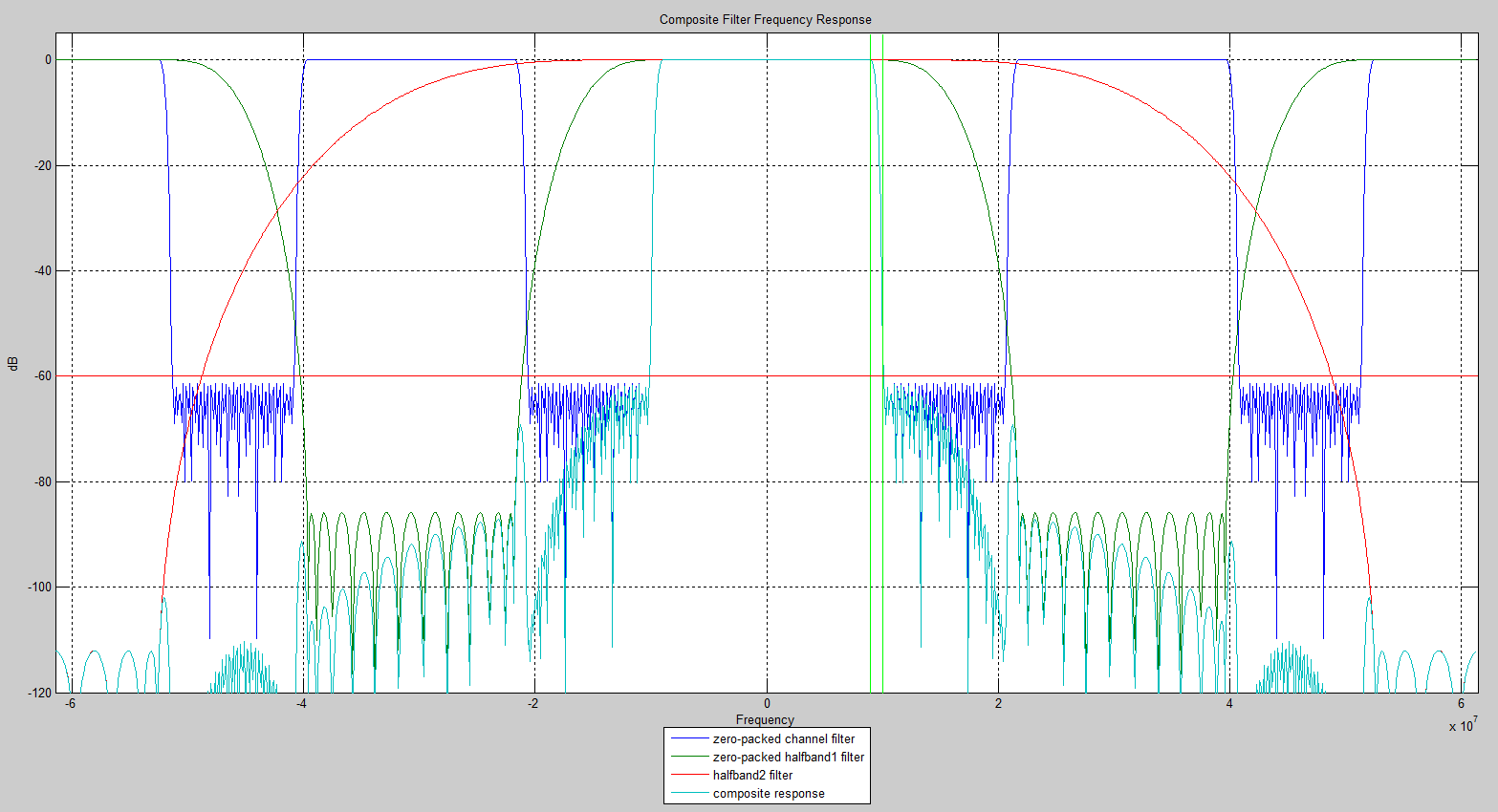 Composite Response of the Channel Filter and Two Halfband Filters