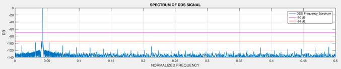 Output spectrum for Solution 2 at 10.457 MHz