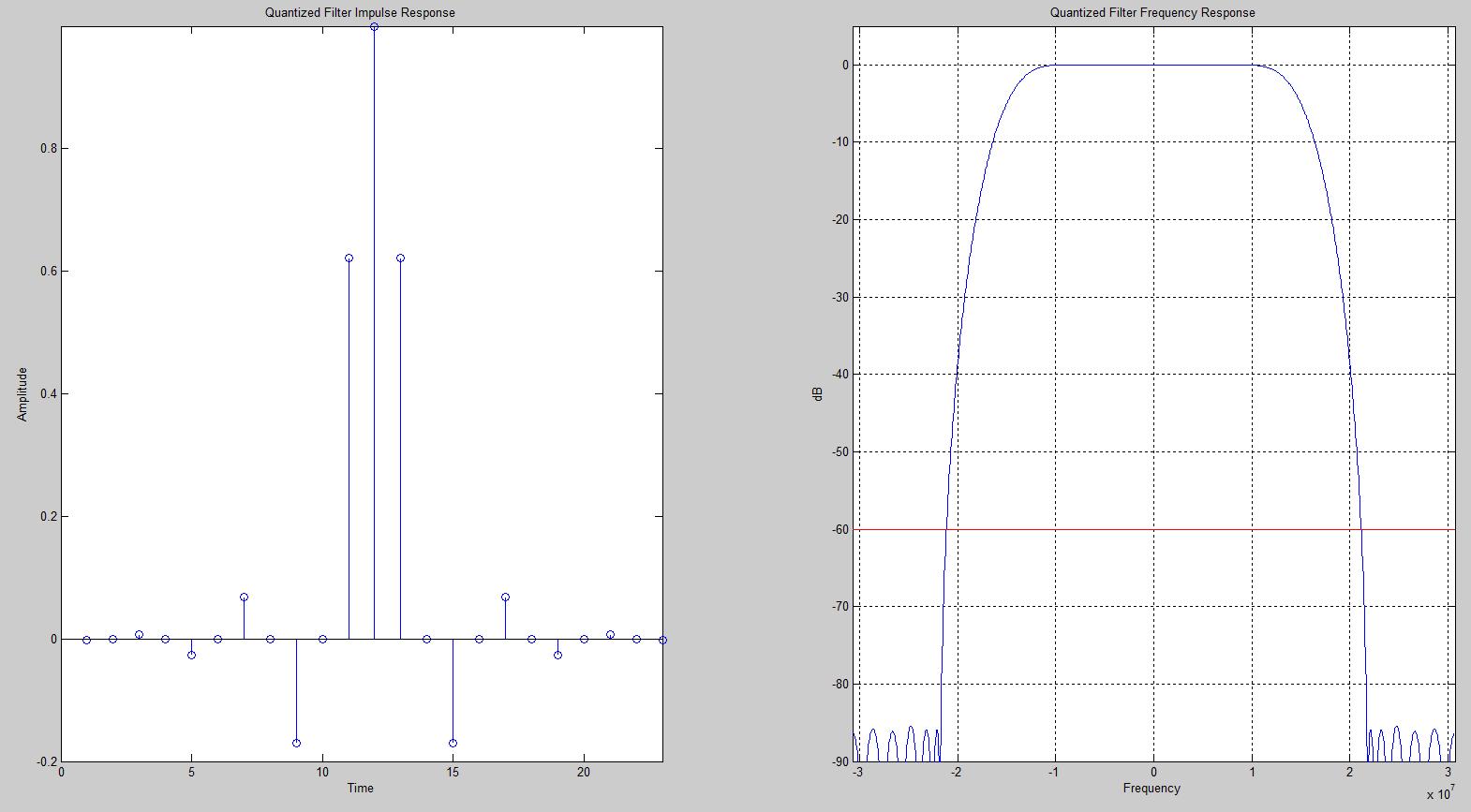 DDC Quantized