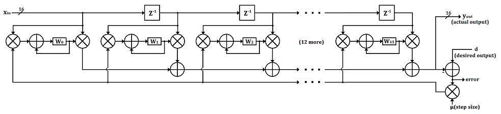 LMS Adaptive Filter