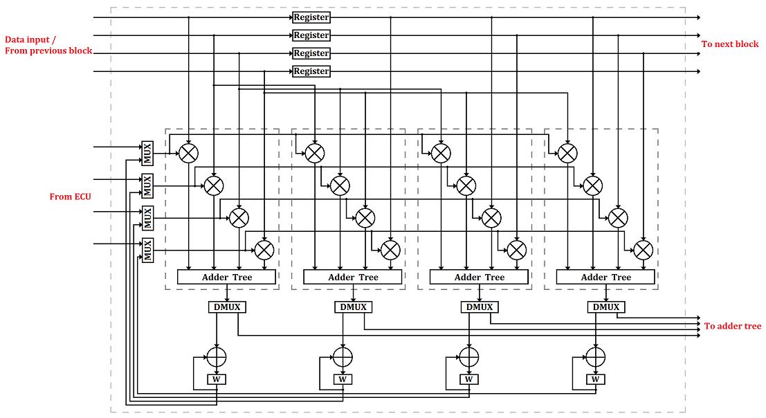Block LMS Filter Compute Block