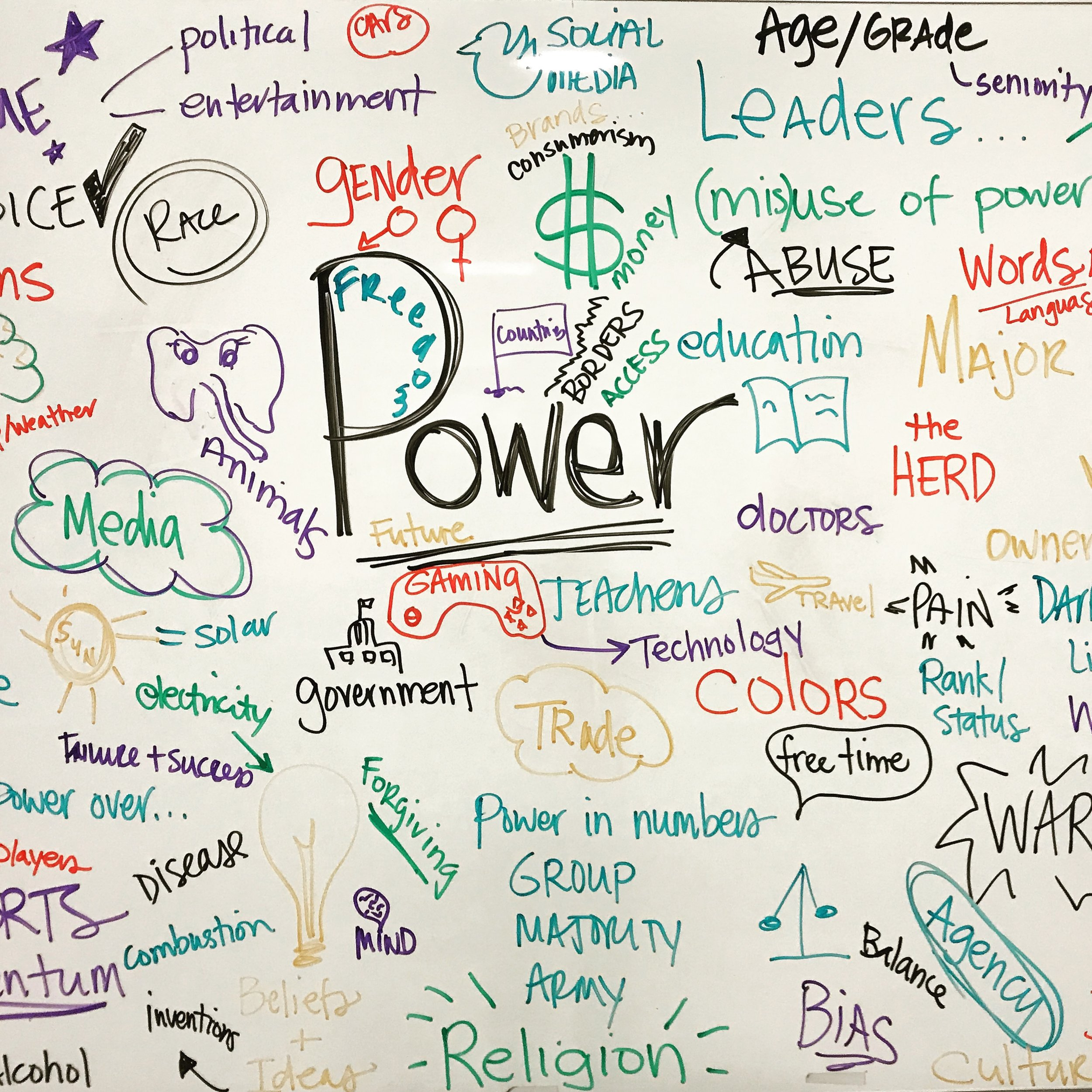 tinker/discover - What is power? In our initial brainstorm session, students came up with so many ideas they barely fit on our whiteboard.