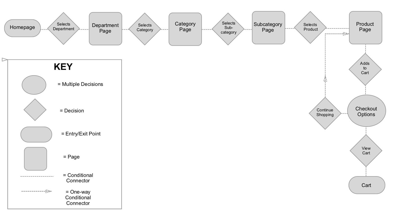 Task Flow - Lowes Web.jpg