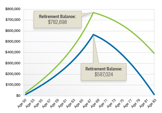 This hypothetical example is used for comparison purposes and is not intended to represent the past or future performance of any investment. Fees and other expenses were not considered in the illustration. Actual returns will fluctuate.  Both accounts assume an annual rate of return of 5%. The rate of return on investments will vary over time, particularly for longer-term investments.Contributions to and withdrawals from both accounts have been increased 2% each year to account for potential 2% inflation.  Distributions from 401(k) plans and most other employer-sponsored retirement plans are taxed as ordinary income and, if taken before age 59½, may be subject to a 10% federal income tax penalty. Generally, once you reach age 70½, you must begin taking required minimum distributions.
