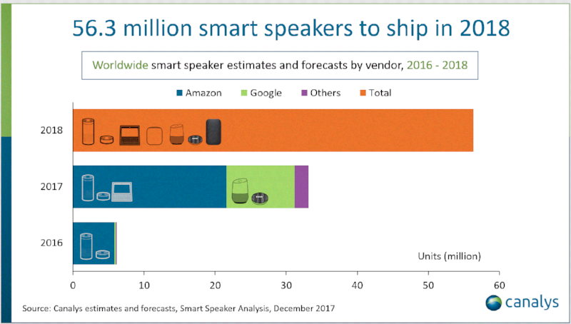 Smart Speakers are the fastest-growing consumer tech:shipments to surpass 50 million in 2018