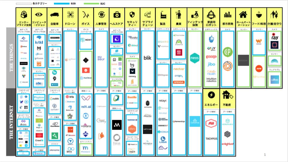 IoTエコシステム+AI - サプライチェーンの課題とAIの潮流