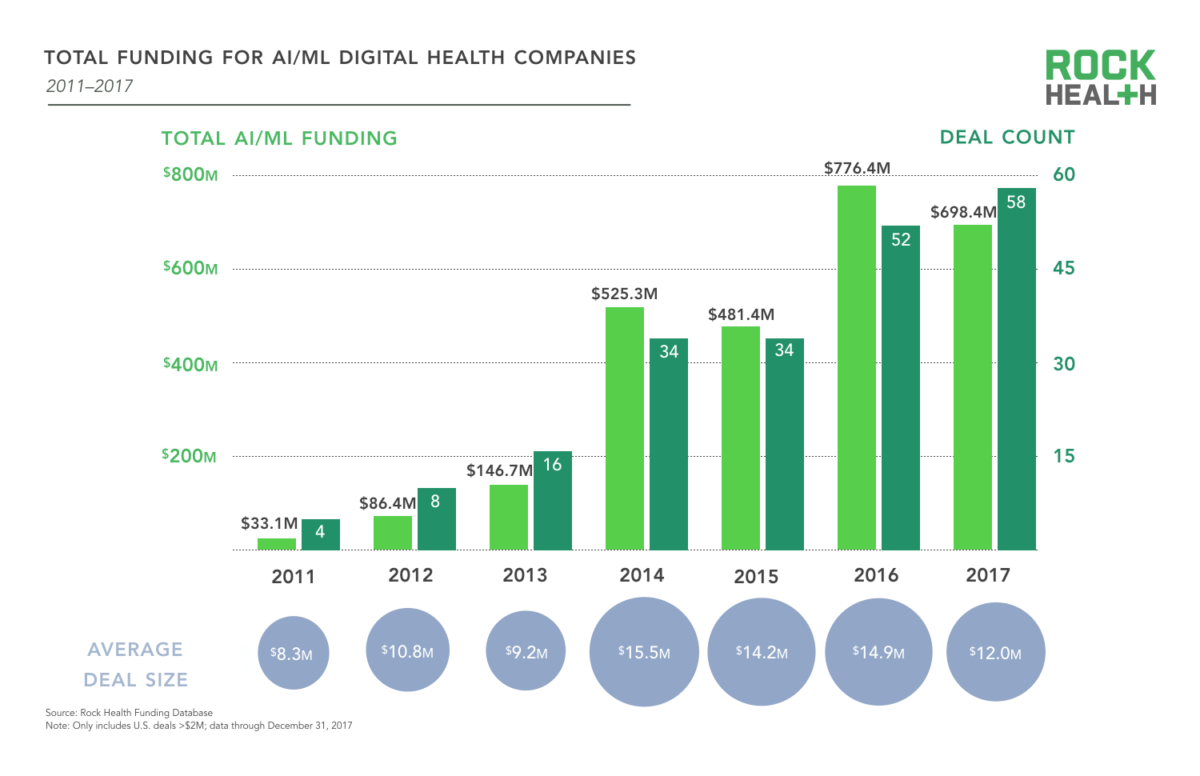 ' RocketHealth The AI/ML use cases investors are betting on in healthcare '参照