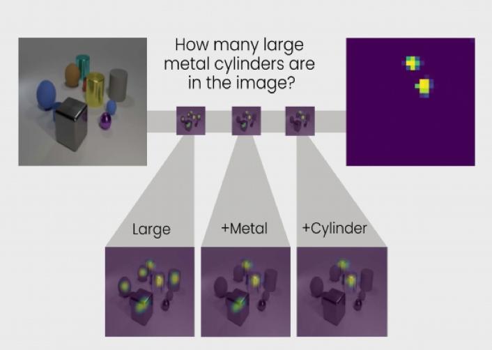 画像は、MIT News ' Artificial intelligence system uses transparent, human-like reasoning to solve problems '