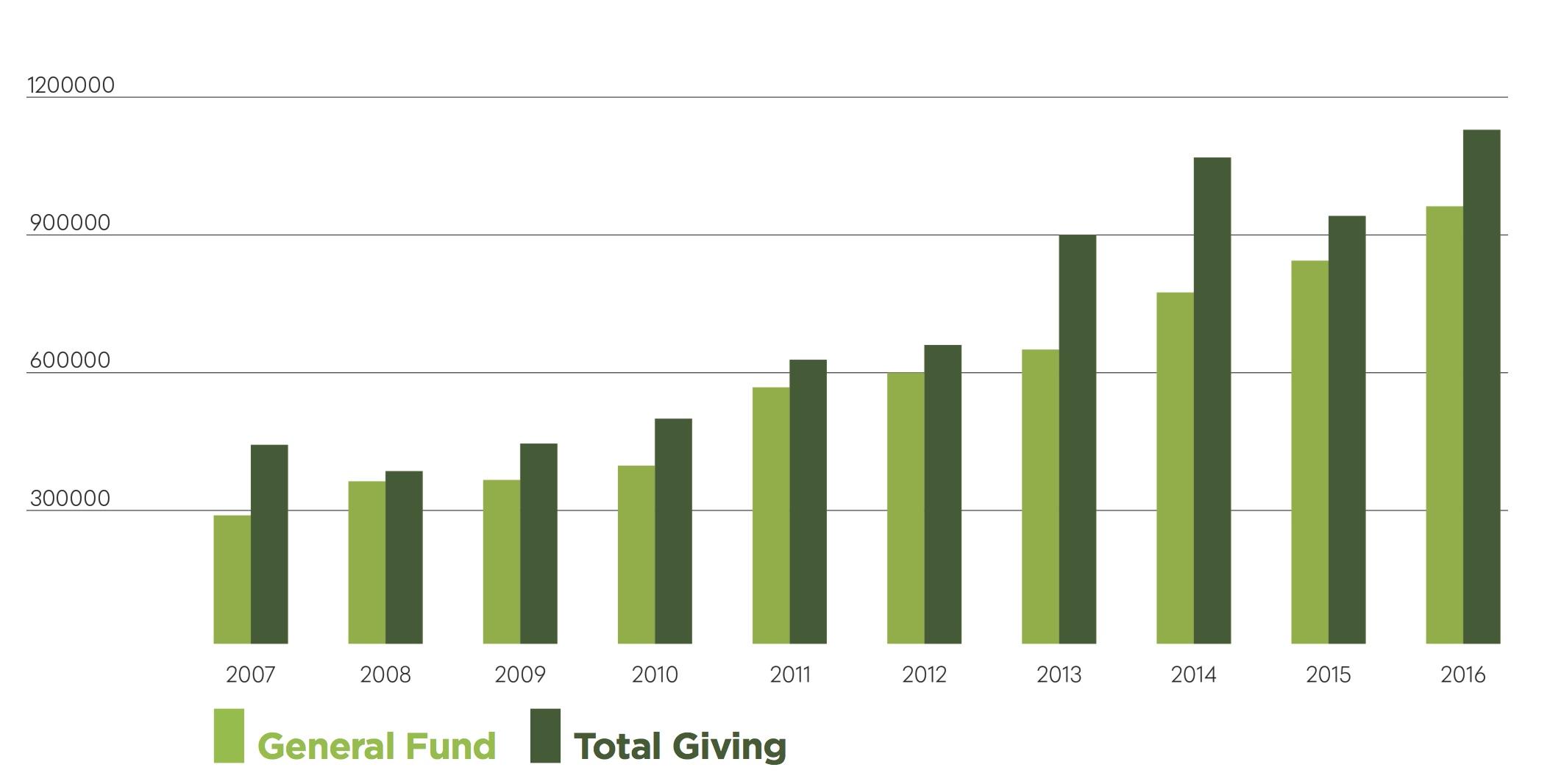 HCBCL Giving.jpg