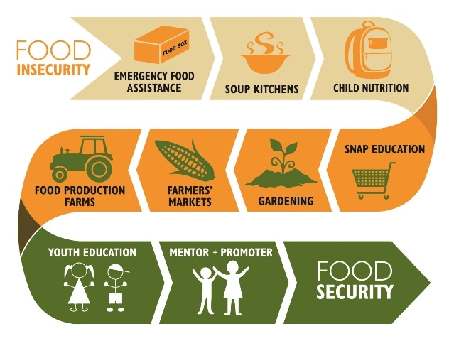 Food Insecurity - 1 in 11 1 in 11 Households in Minnesota are affected by hunger. Hunger is an urban, suburban and rural problem. There is no corner of the state where hunger does not exist. In Hennepin County the food insecurity rate is 10.9%. 39% of those families are above the 185% poverty level