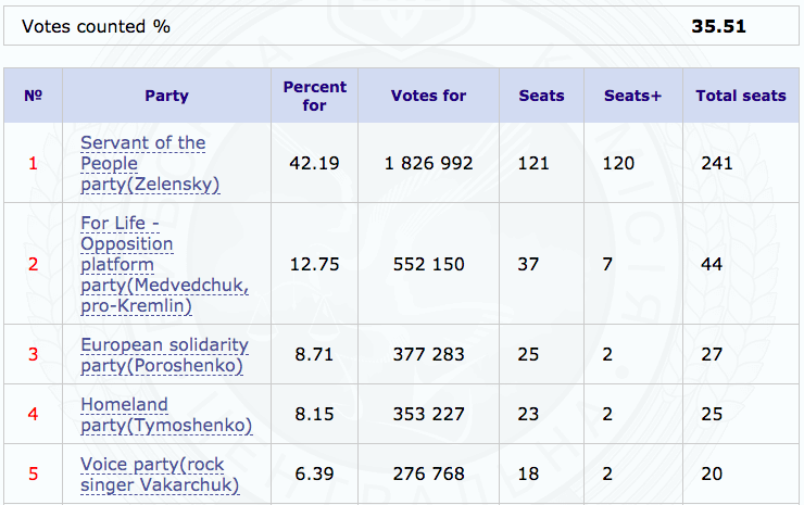 Early results show Servant of the People on track to a majority and control of the Rada