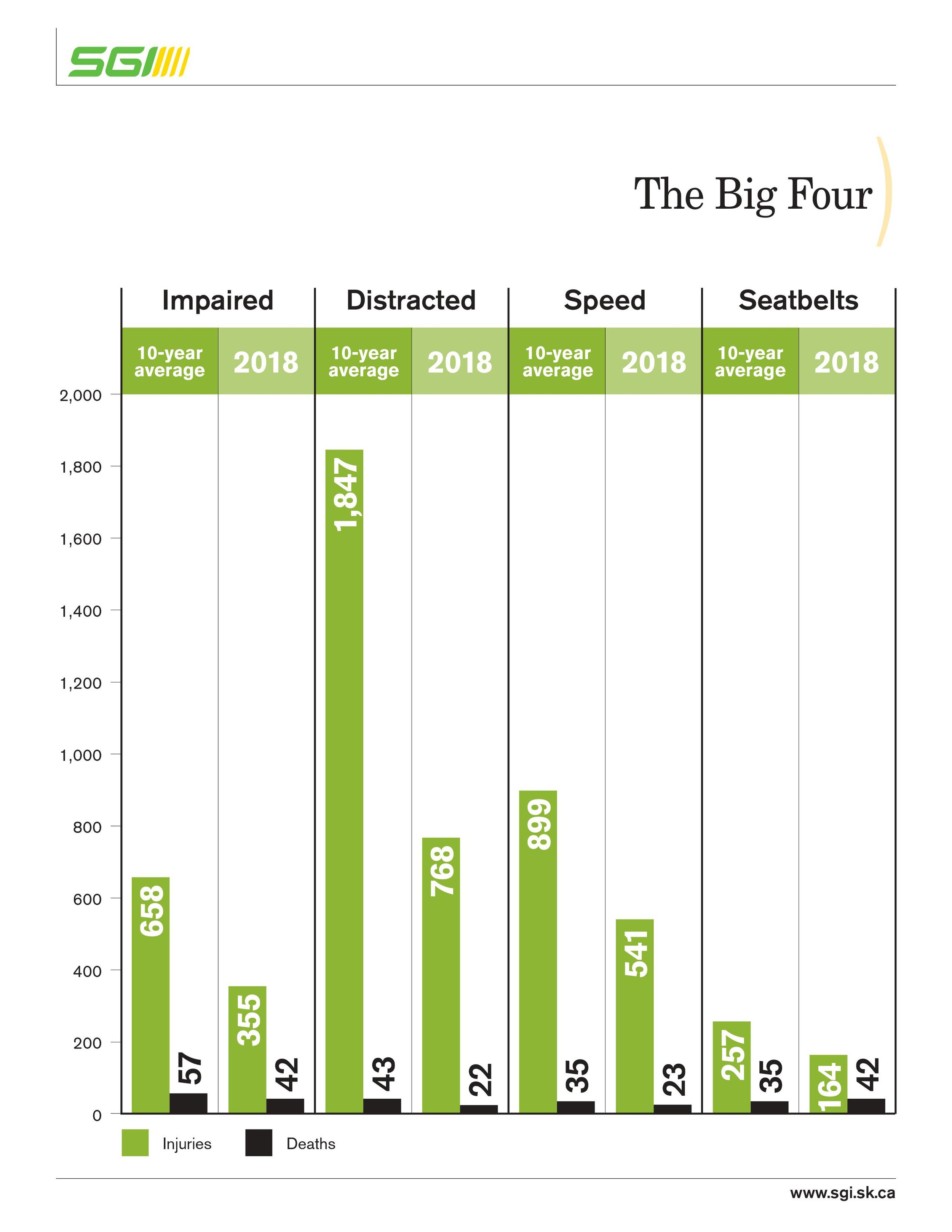 """Number of deaths and injuries with the """"Big Four"""" as factors"""