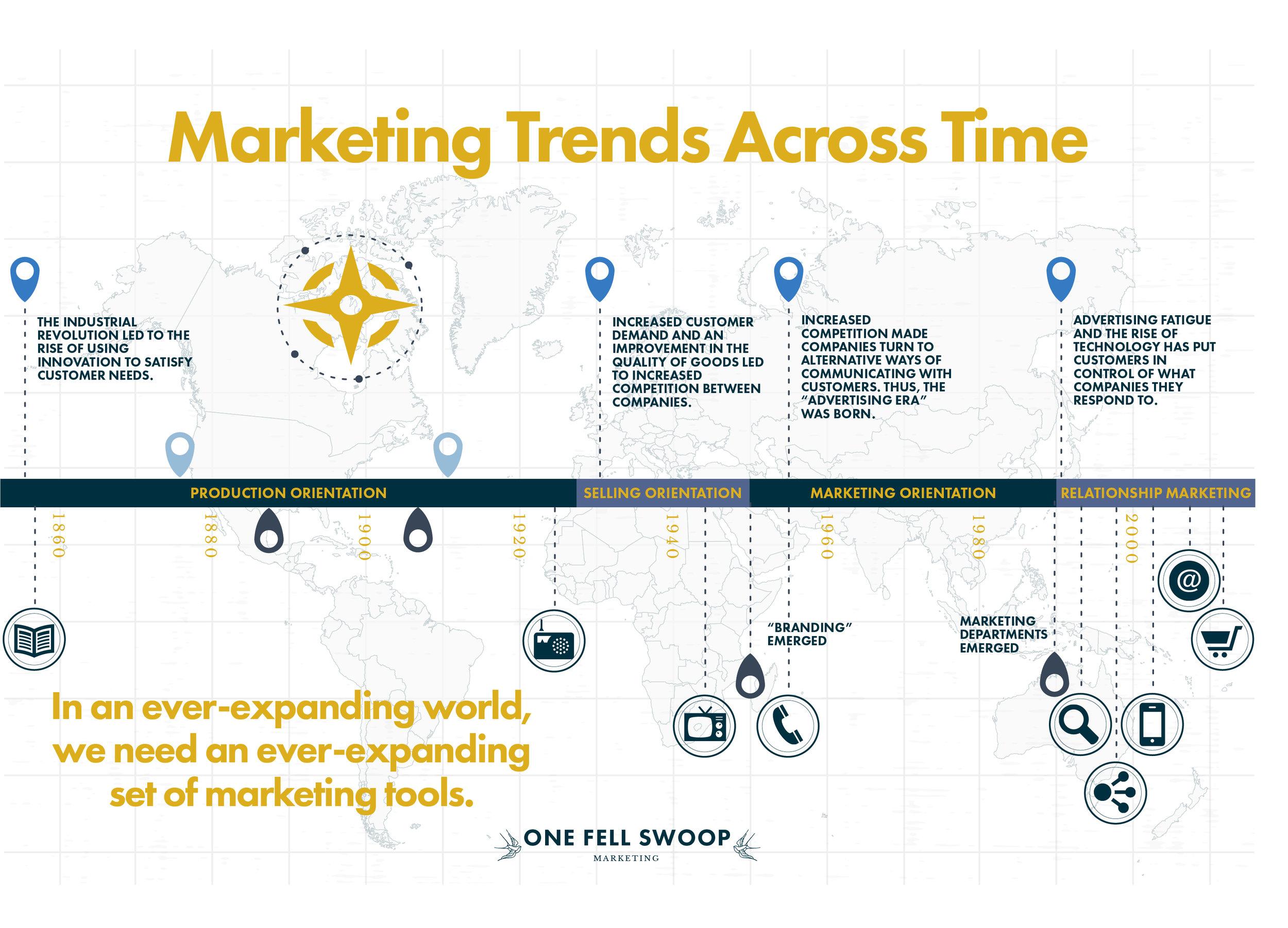 Marketing Trends Across Time Infographic.jpg
