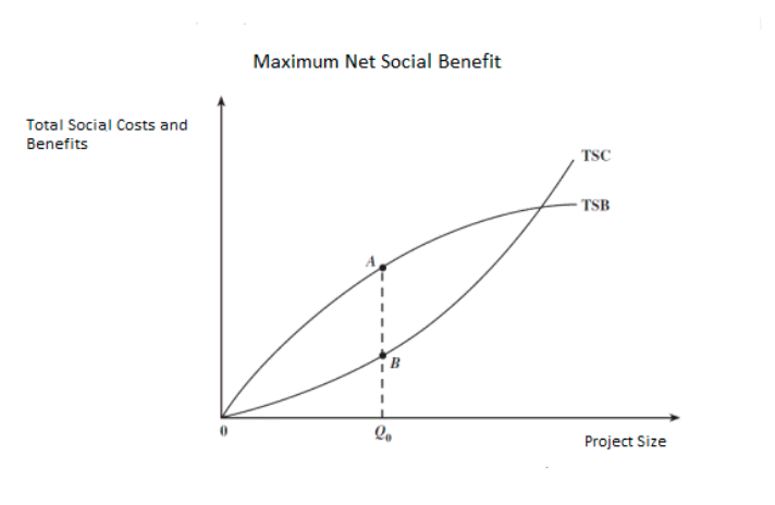 Maximum Net Social Benefits Graph