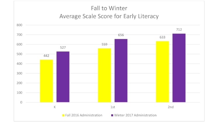 Southside Academy experienced an overall 16% increase in average scale scores for early literacy (grades K-2) in ELA from Fall 2016 and Winter 2017.