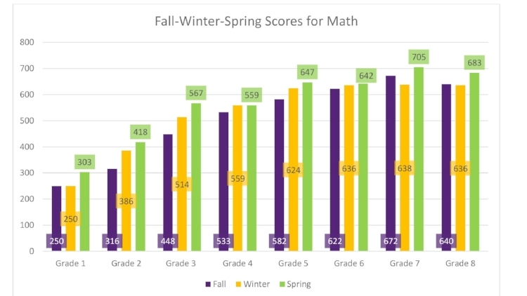 Southside Academy experienced an overall 11.34% increase in average STAR scores for grades 1-8 in Math from Fall 2015 and Spring 2016.