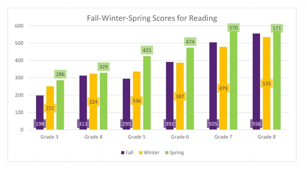 Southside Academy experienced an overall 17% increase in average STAR scores for grades 1-8 in Reading from Fall 2015 and Spring 2016.