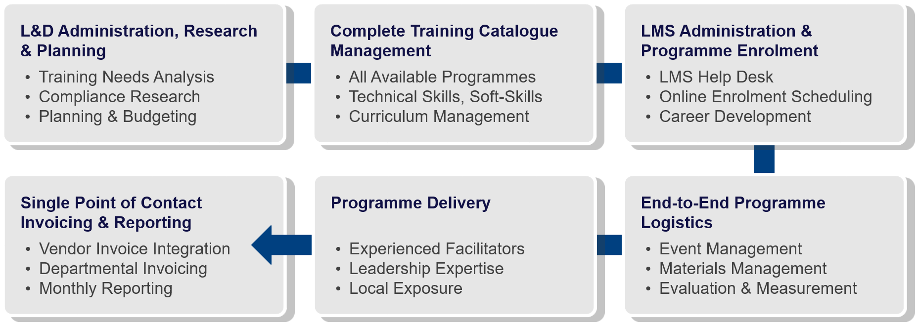 Managed Learning Solutions.png