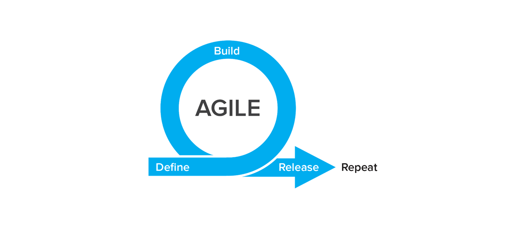 With its focus on rapid iteration, agile can help teams to uncover and solve complex problems, regardless of where they sit in the business.